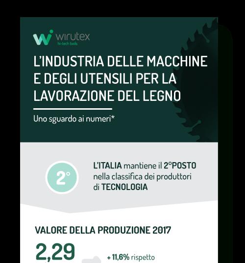 Wirutex-infografica-preview-mod